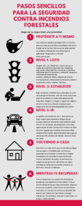 Simple Steps for Safety from Wildfires - Spanish
